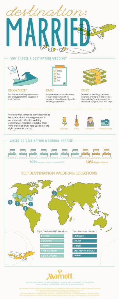 Destination-Weddings-Infographic-Final-Web